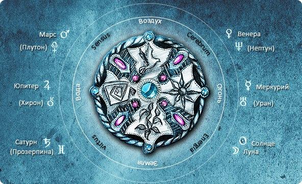 Амулеты четыре стихии